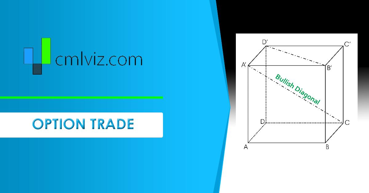 Custom Pre Earnings Bullish Diagonal Trigger In Novocure Ltd