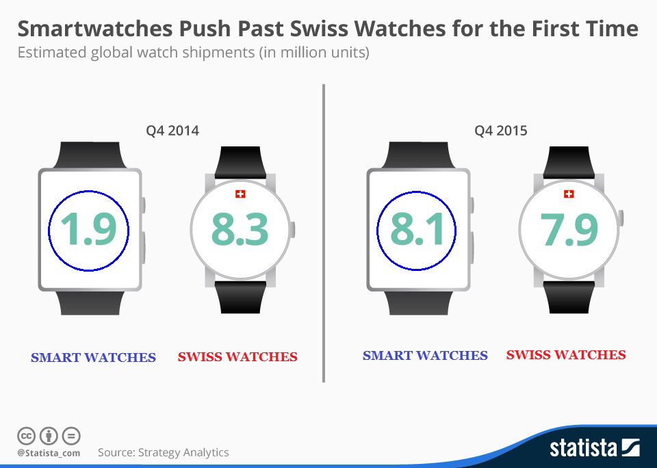 Infographic: Smartwatches Push Past Swiss Watches for the First Time   Statista