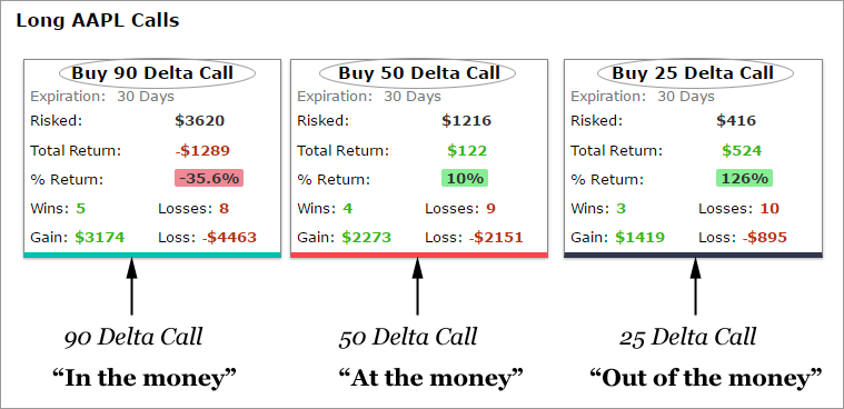 deltas and examples of option trading from Trade Machine