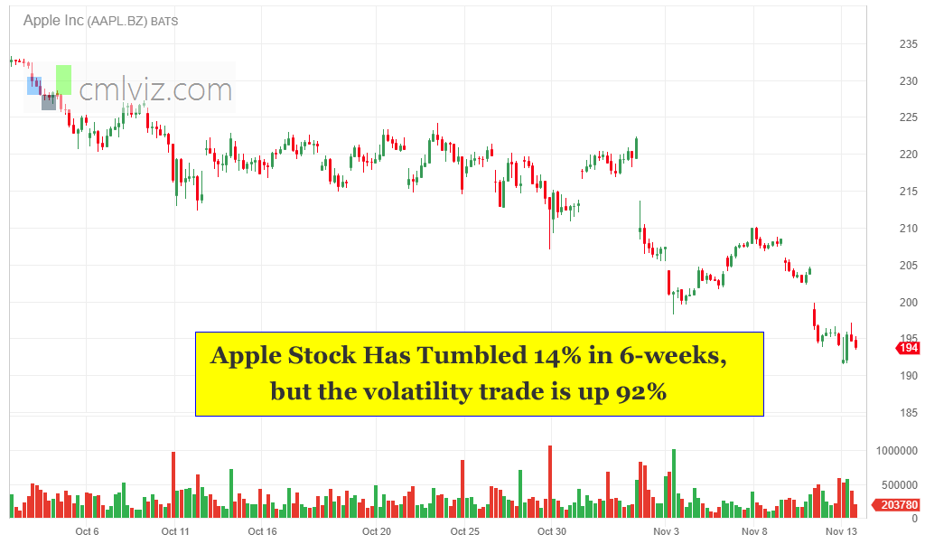 The Option Trade in Apple That is Working Right Now, In This