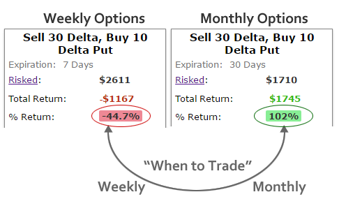 How to profit from options trading