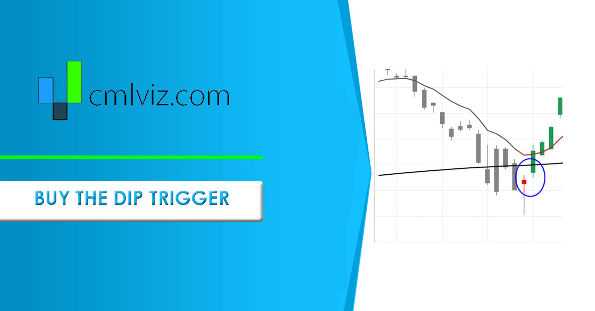 Technical Buy The Dip Bullish Momentum Trade and Trigger in