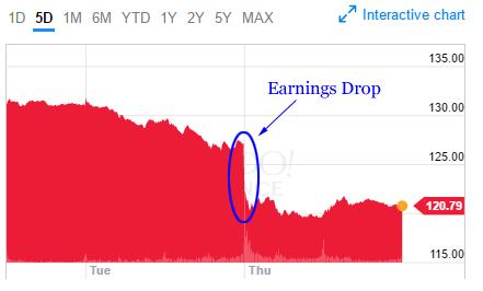 Fb earnings date