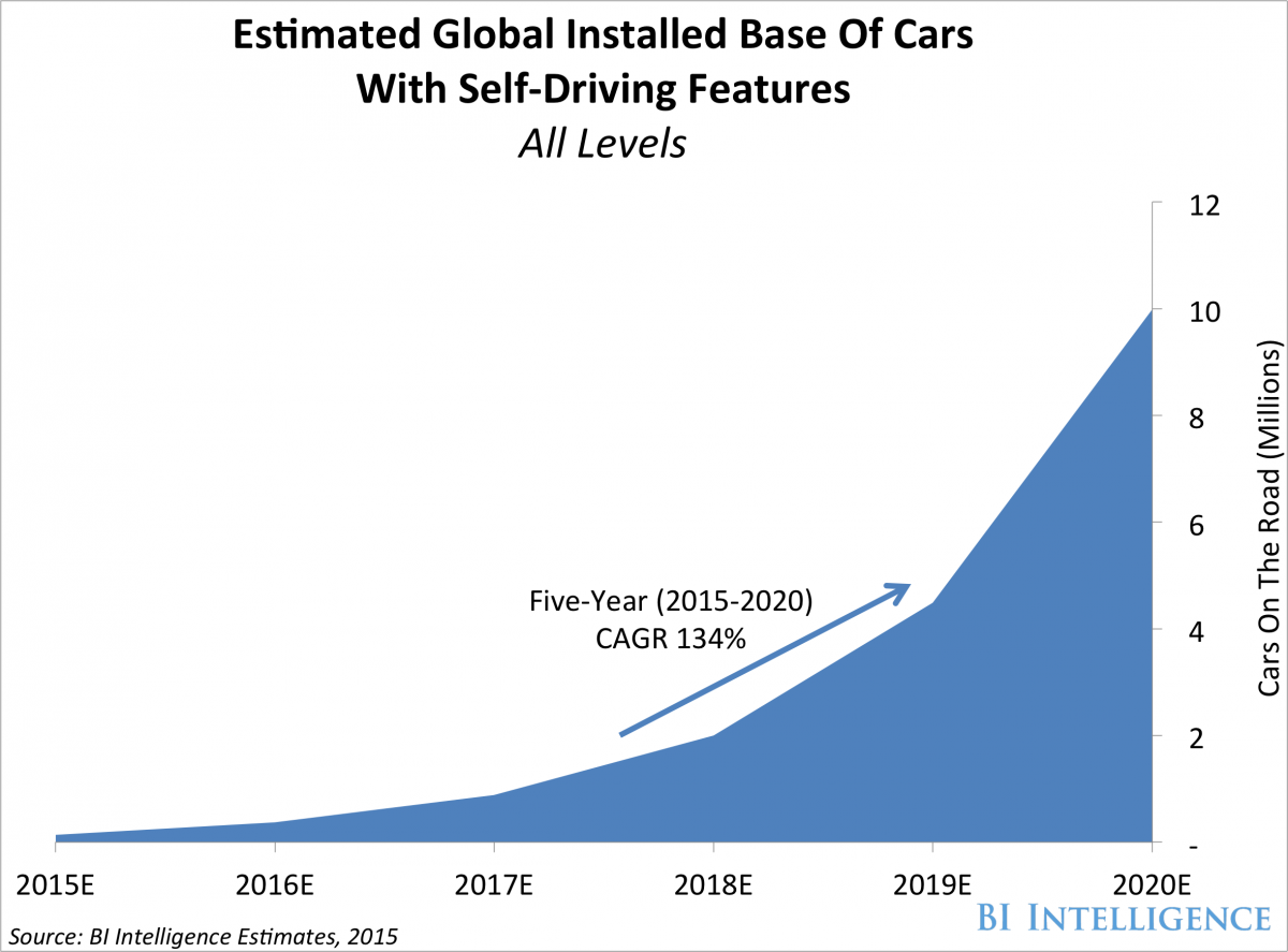 Honda Self Drive Cars to Use Google AI; 2020 Release Eyed